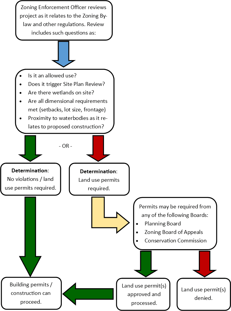 Zoning Determination Flow Chart