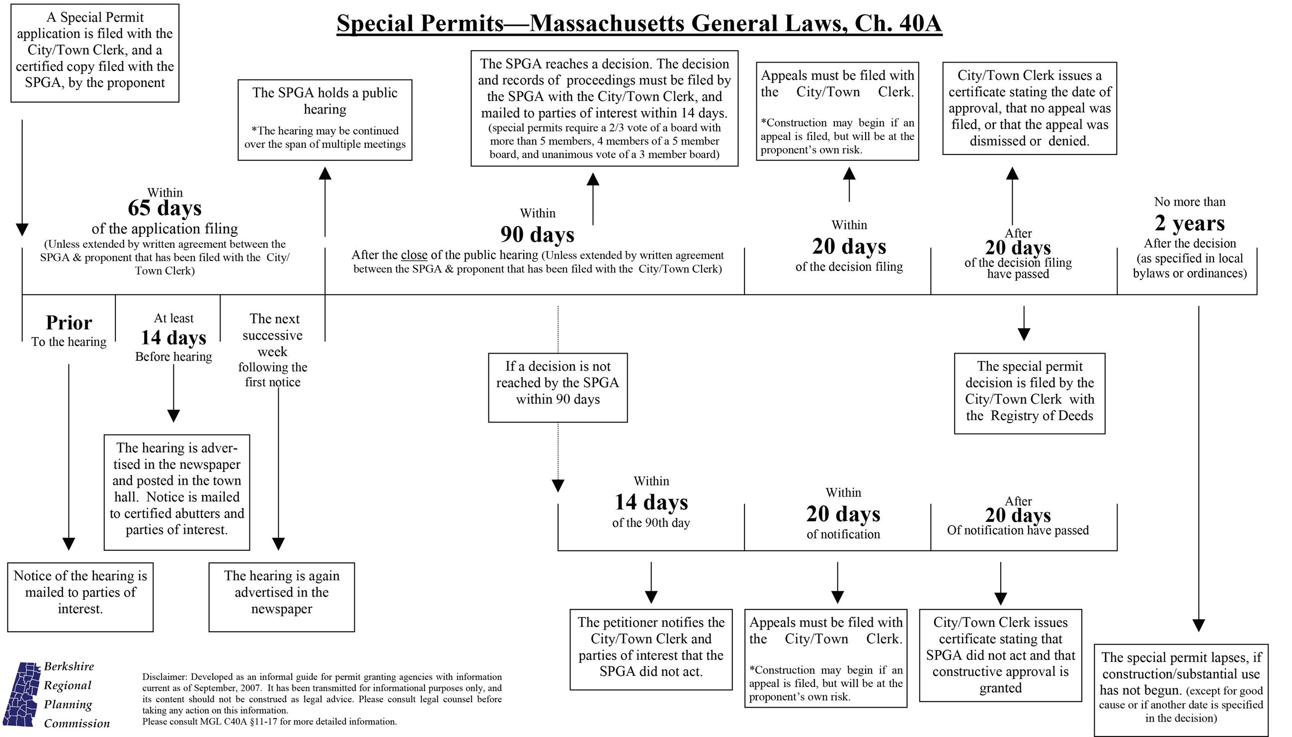 Special Permit Time Line