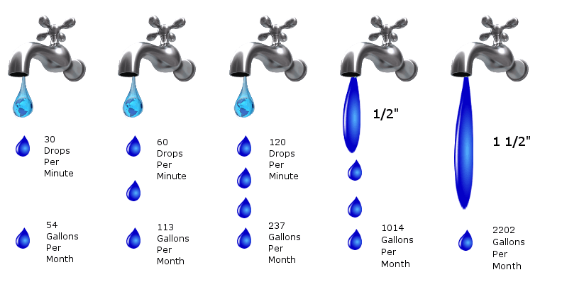 30 drops a minute is 54 gallons a month up to 1 1/2 inches of water dripping is 2,202 gallons lost a